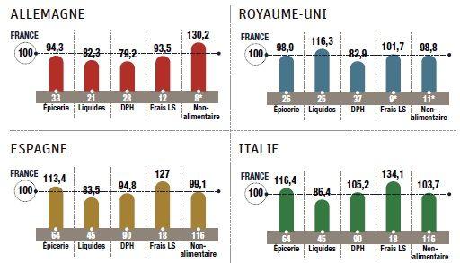 Moins cher en italie